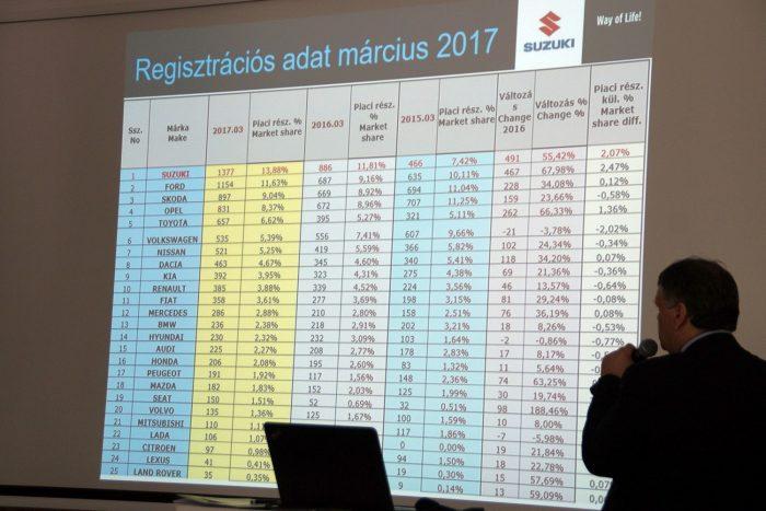 Néhány érdekes adat: jól megy a Suzuki szekere, megint ők az elsők a magyar piacon